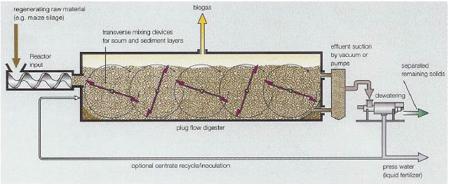 OGIN-study-cases-6-bio-reactor