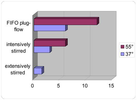 ogin-graph-bar